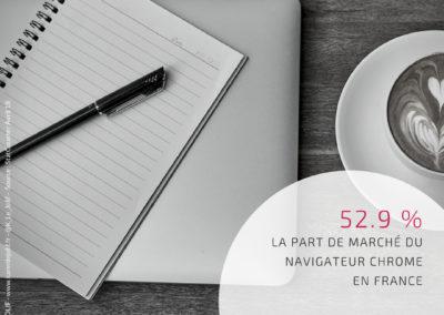 Chiffres Clés Digital Today #3 - PDM Navigateur Chrome France