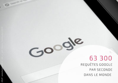 Chiffres Clés Digital Today #9 - Google